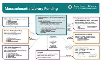 Funding Organizational Chart